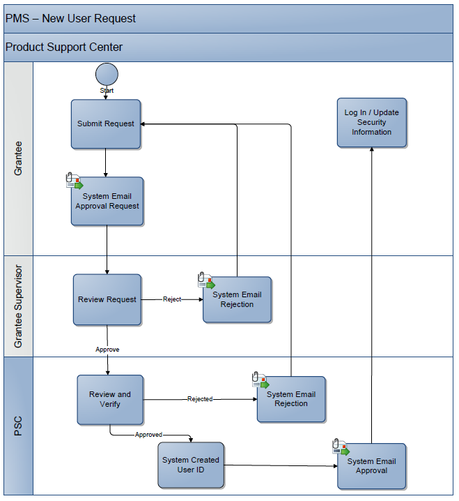 Flowchart of the User Access request process